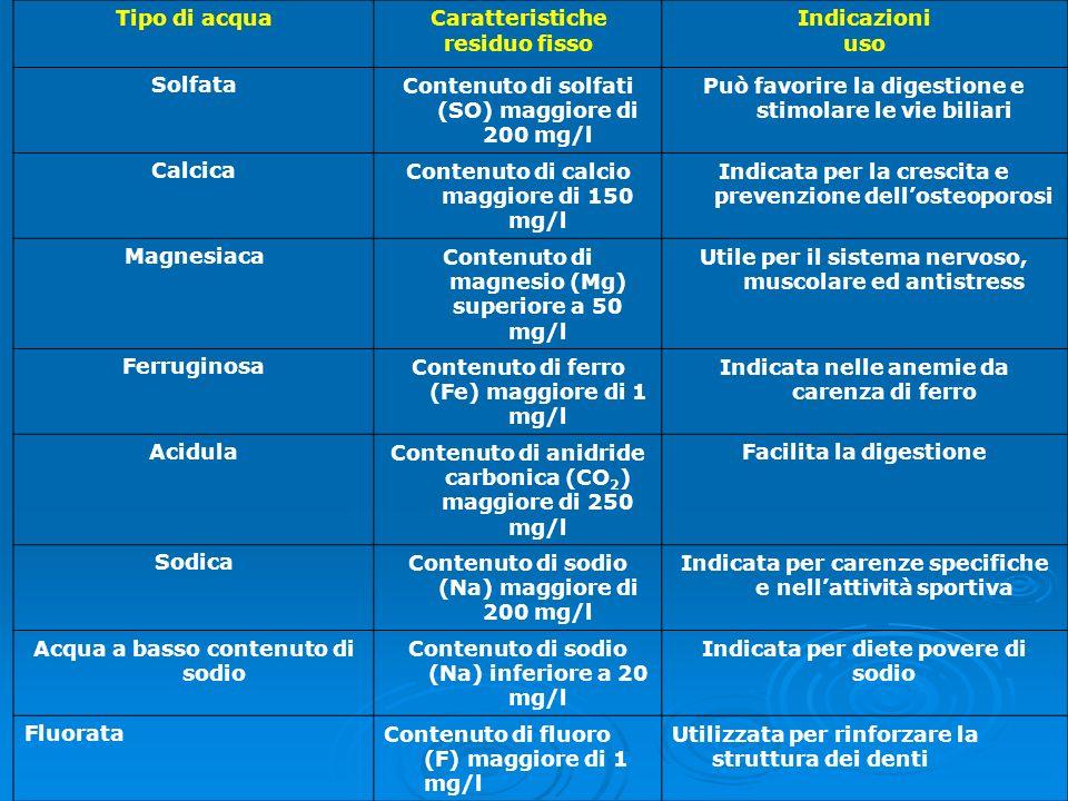 Contenuto di solfati (SO) maggiore di 200 mg/l