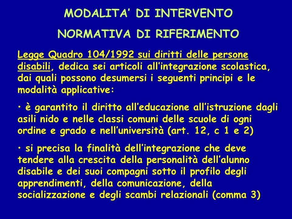 MODALITA' DI INTERVENTO NORMATIVA DI RIFERIMENTO