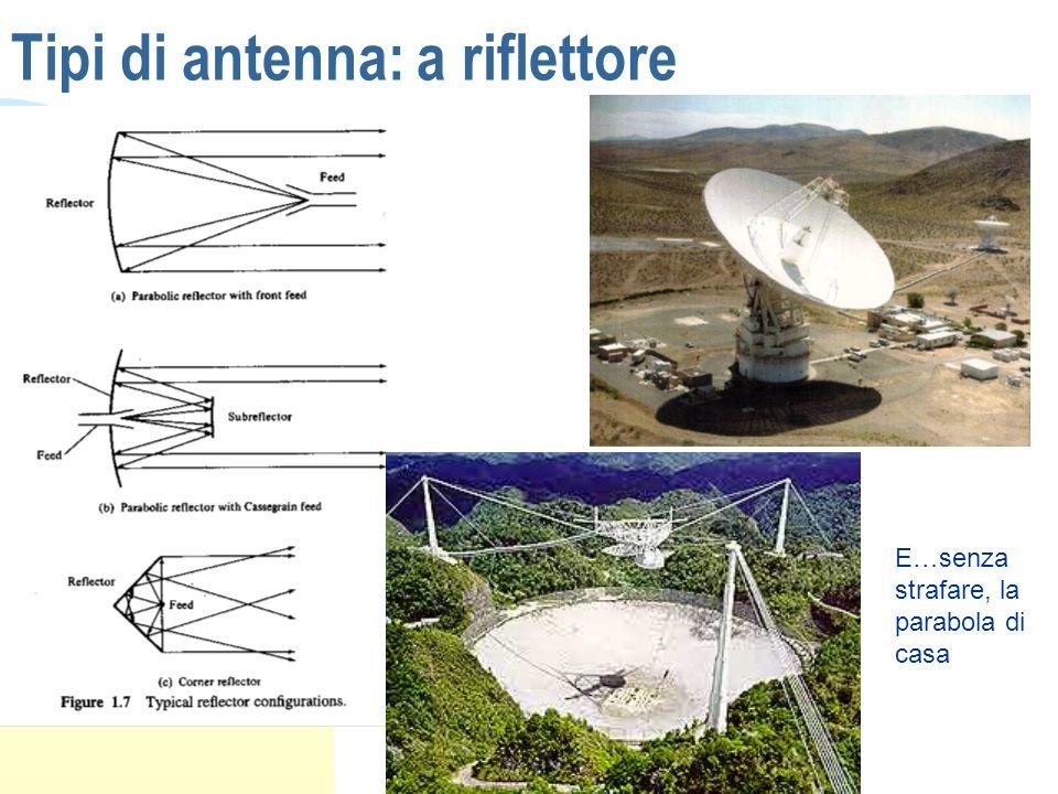 Tipi di antenna: a riflettore