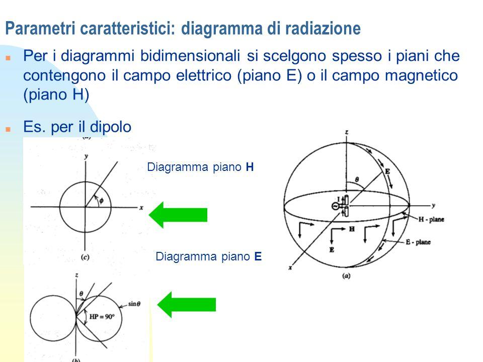 Parametri caratteristici: diagramma di radiazione