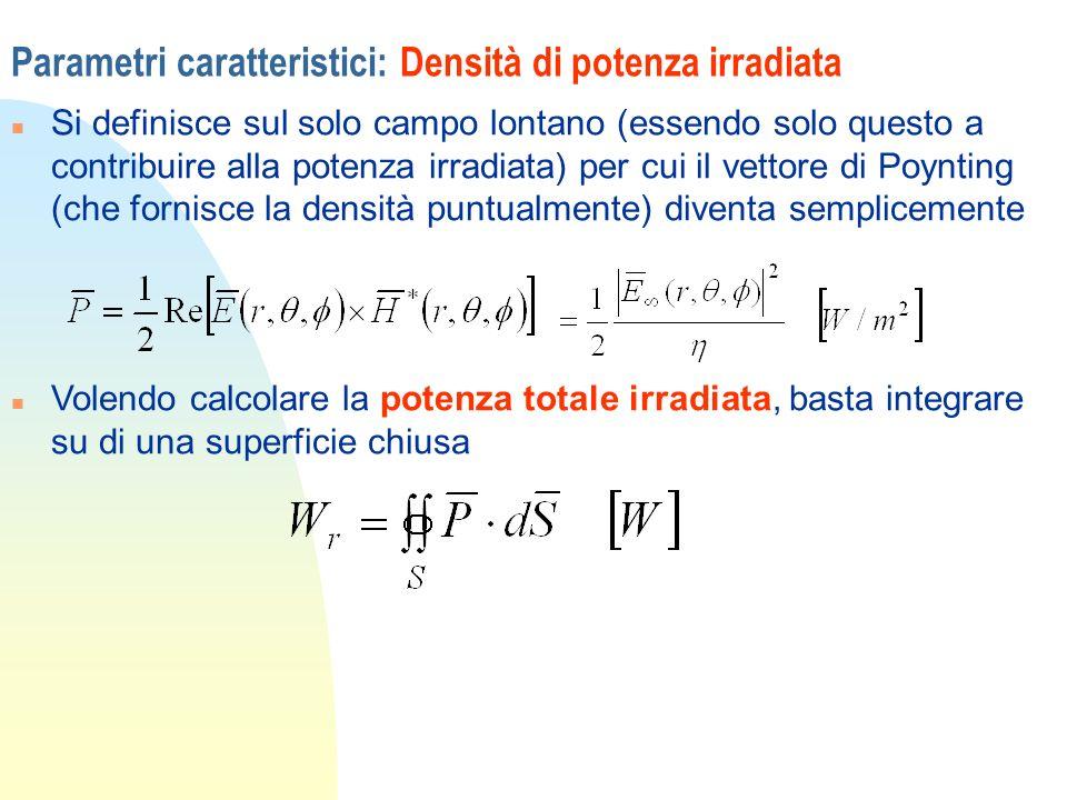 Parametri caratteristici: Densità di potenza irradiata