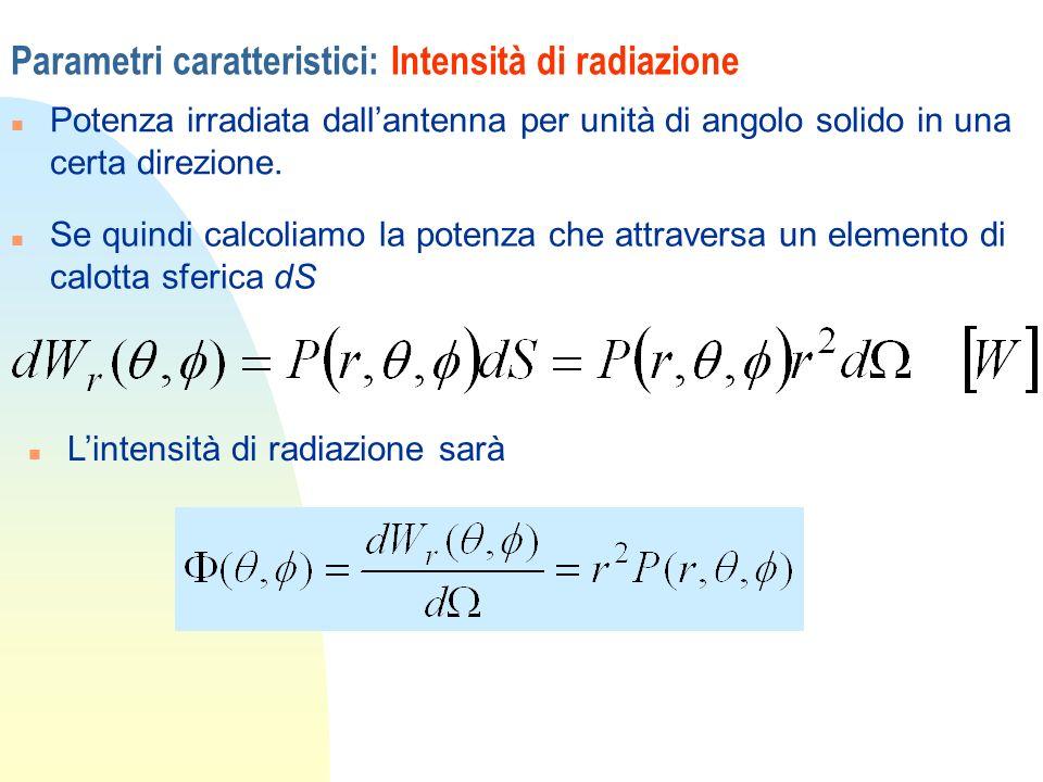 Parametri caratteristici: Intensità di radiazione
