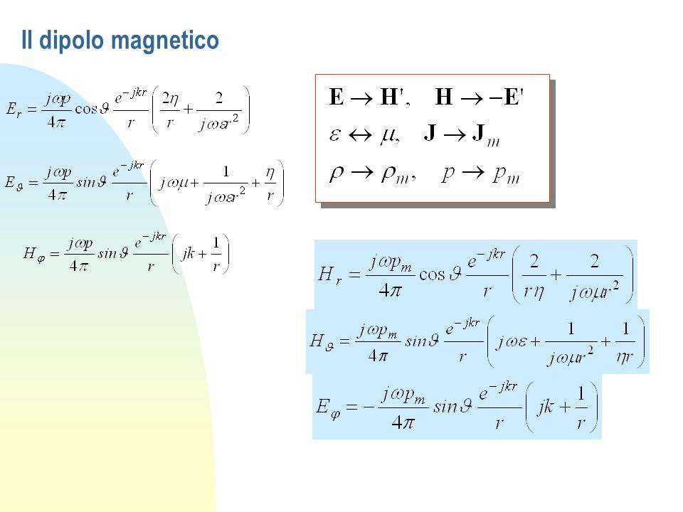 Il dipolo magnetico
