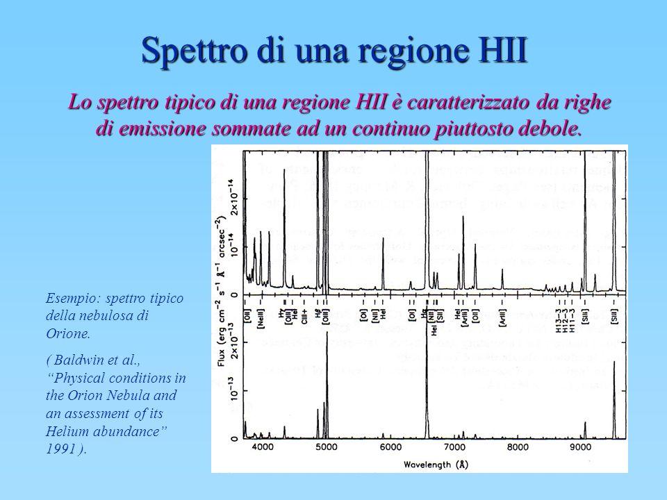 Spettro di una regione HII