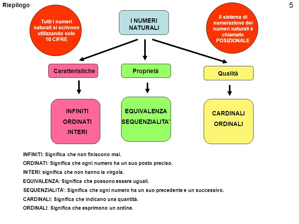 5 Riepilogo I NUMERI NATURALI Caratteristiche Proprietà Qualità