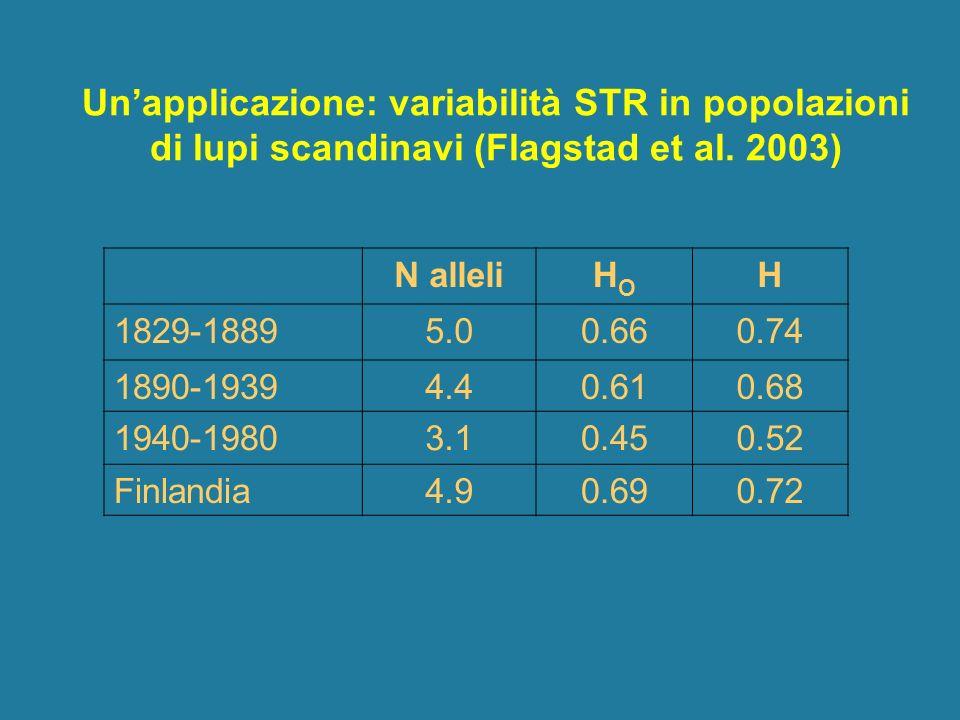 Un'applicazione: variabilità STR in popolazioni di lupi scandinavi (Flagstad et al. 2003)