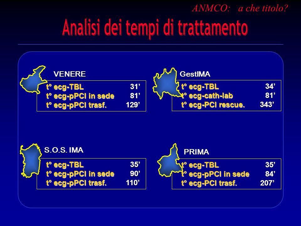 Analisi dei tempi di trattamento