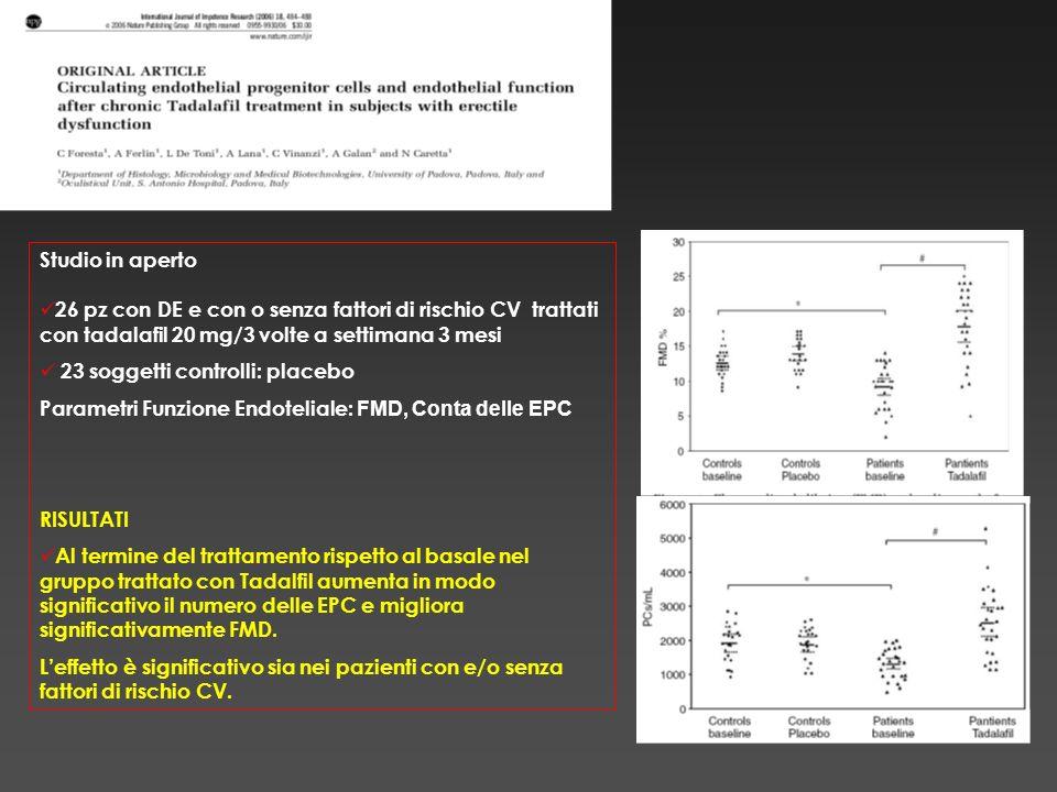 Studio in aperto 26 pz con DE e con o senza fattori di rischio CV trattati con tadalafil 20 mg/3 volte a settimana 3 mesi.
