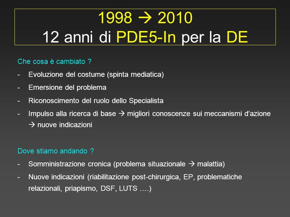 1998  2010 12 anni di PDE5-In per la DE