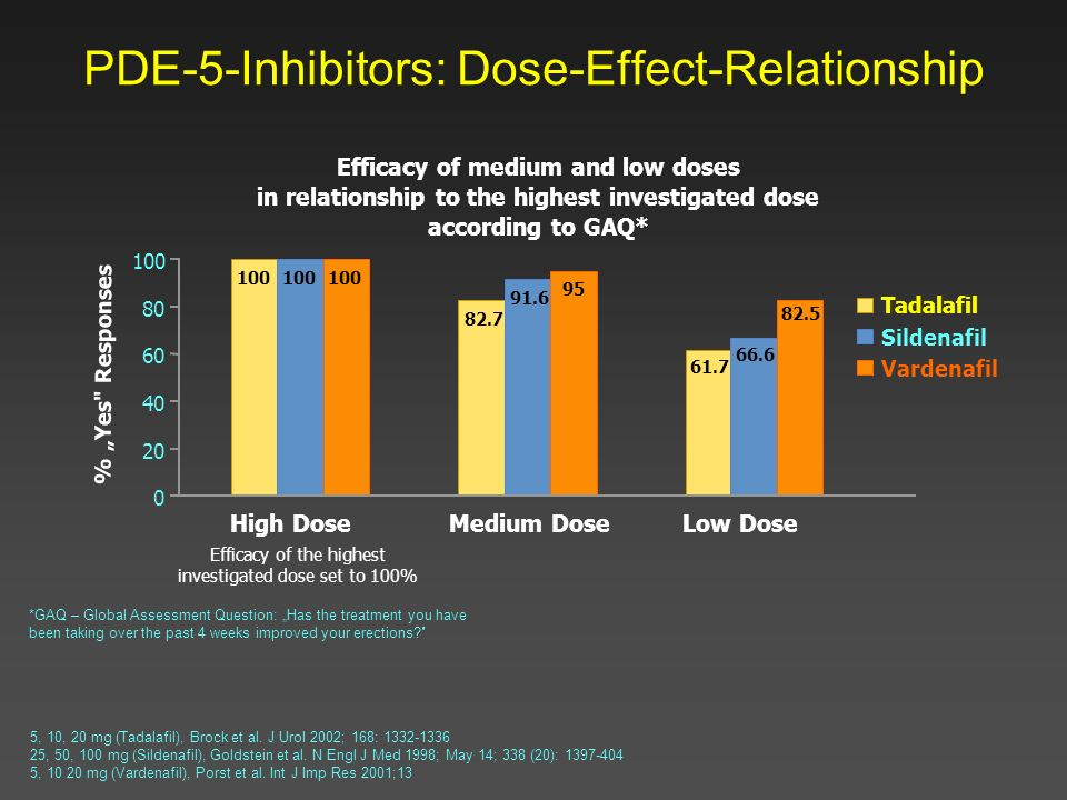 PDE-5-Inhibitors: Dose-Effect-Relationship