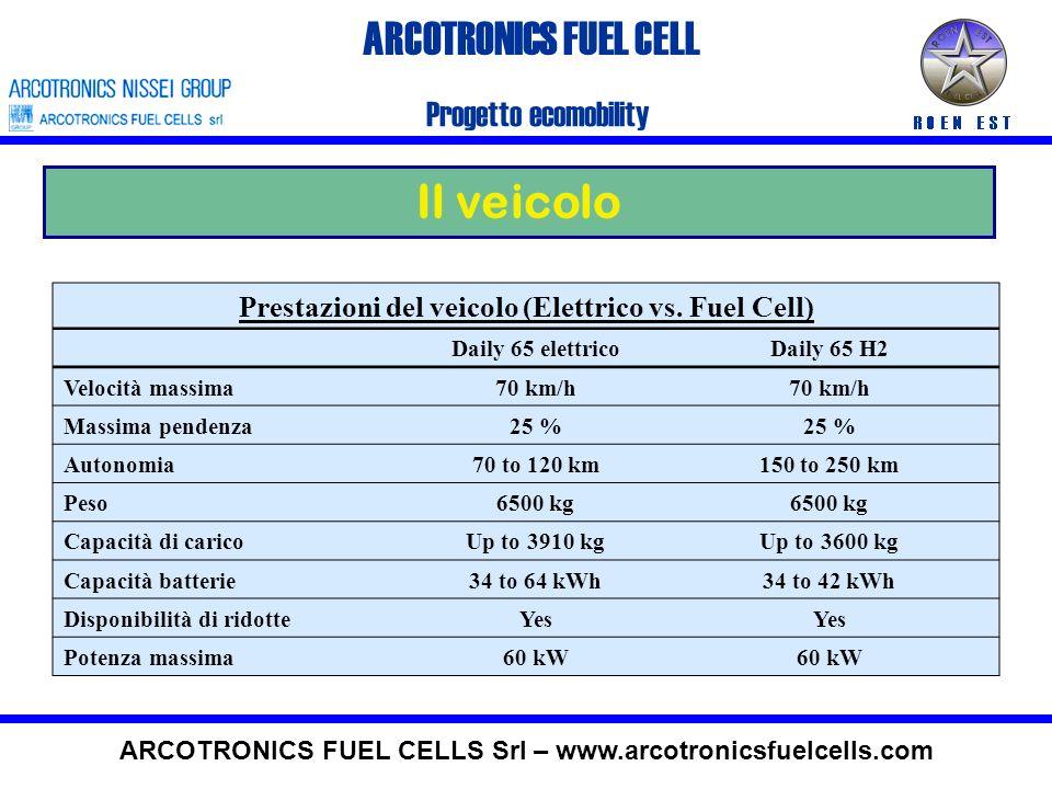ARCOTRONICS FUEL CELL Il veicolo Progetto ecomobility