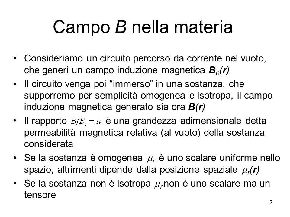 Campo B nella materia Consideriamo un circuito percorso da corrente nel vuoto, che generi un campo induzione magnetica B0(r)