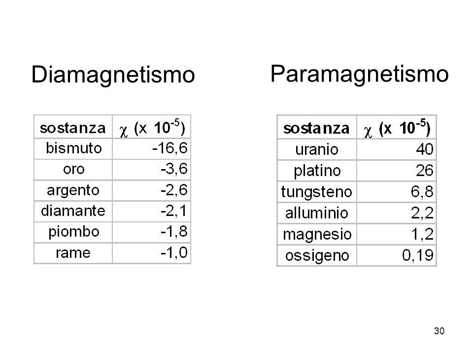Diamagnetismo Paramagnetismo