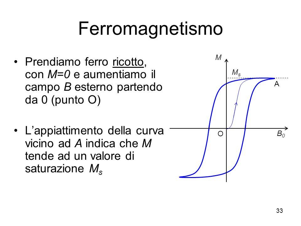 Ferromagnetismo M. B0. A. Ms. O. Prendiamo ferro ricotto, con M=0 e aumentiamo il campo B esterno partendo da 0 (punto O)