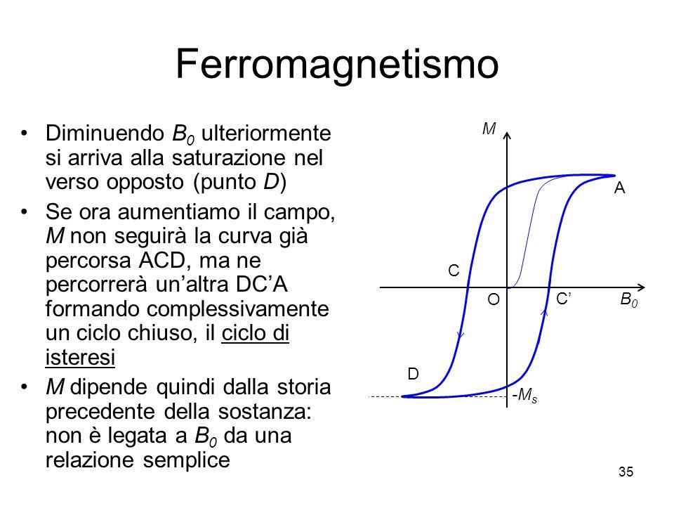 Ferromagnetismo Diminuendo B0 ulteriormente si arriva alla saturazione nel verso opposto (punto D)