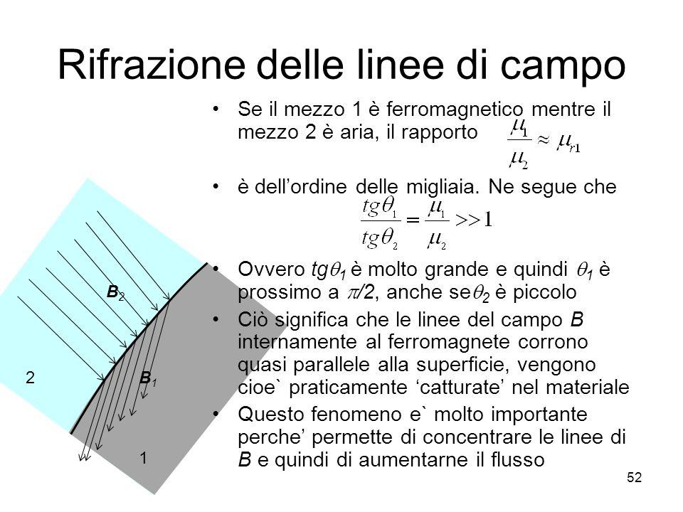 Rifrazione delle linee di campo