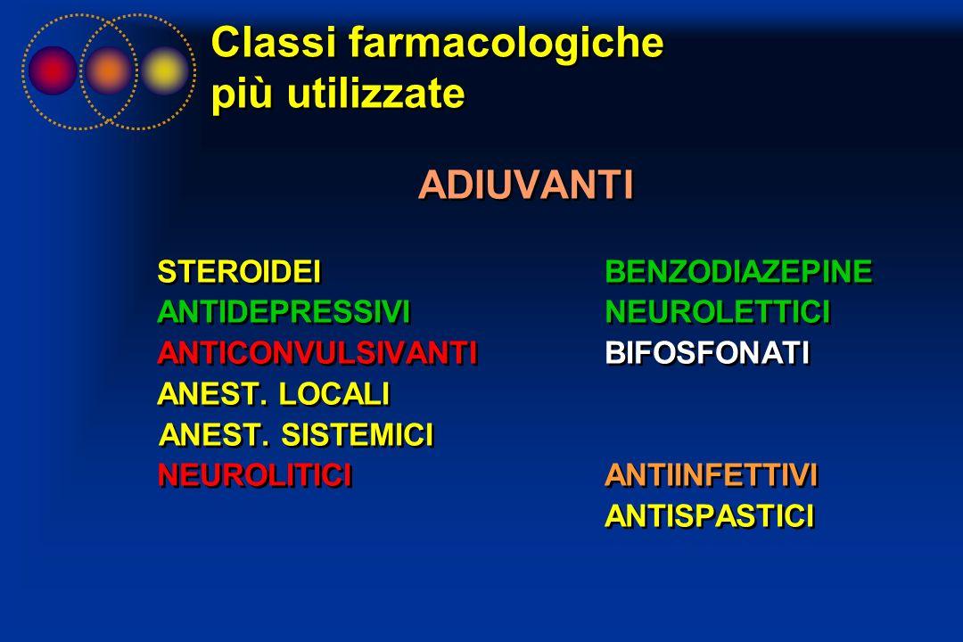 Classi farmacologiche più utilizzate
