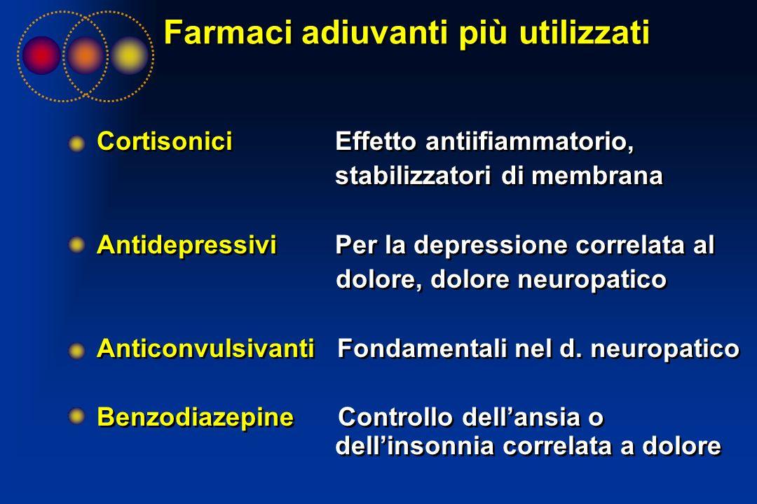 Farmaci adiuvanti più utilizzati