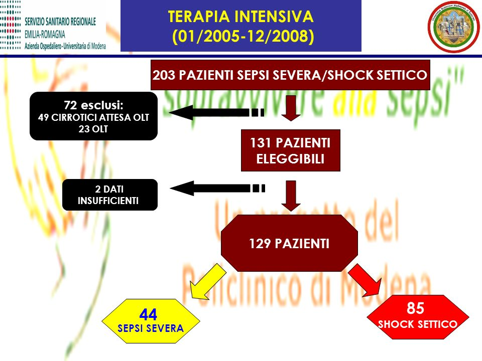 203 PAZIENTI SEPSI SEVERA/SHOCK SETTICO
