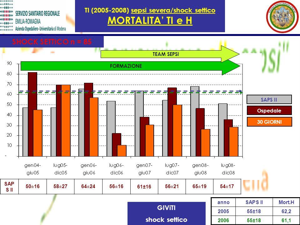 TI (2005-2008) sepsi severa/shock settico MORTALITA' TI e H