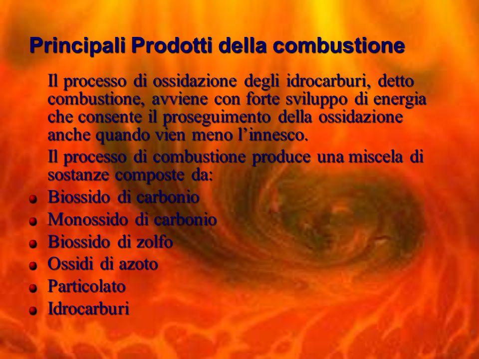 Principali Prodotti della combustione