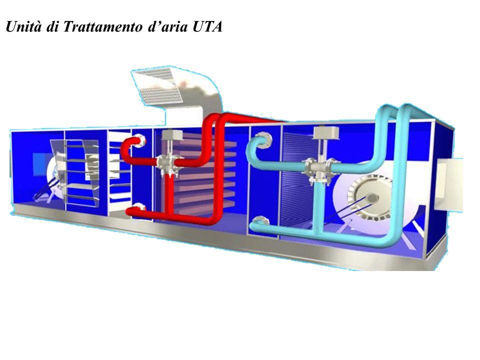 Unità di Trattamento d'aria UTA