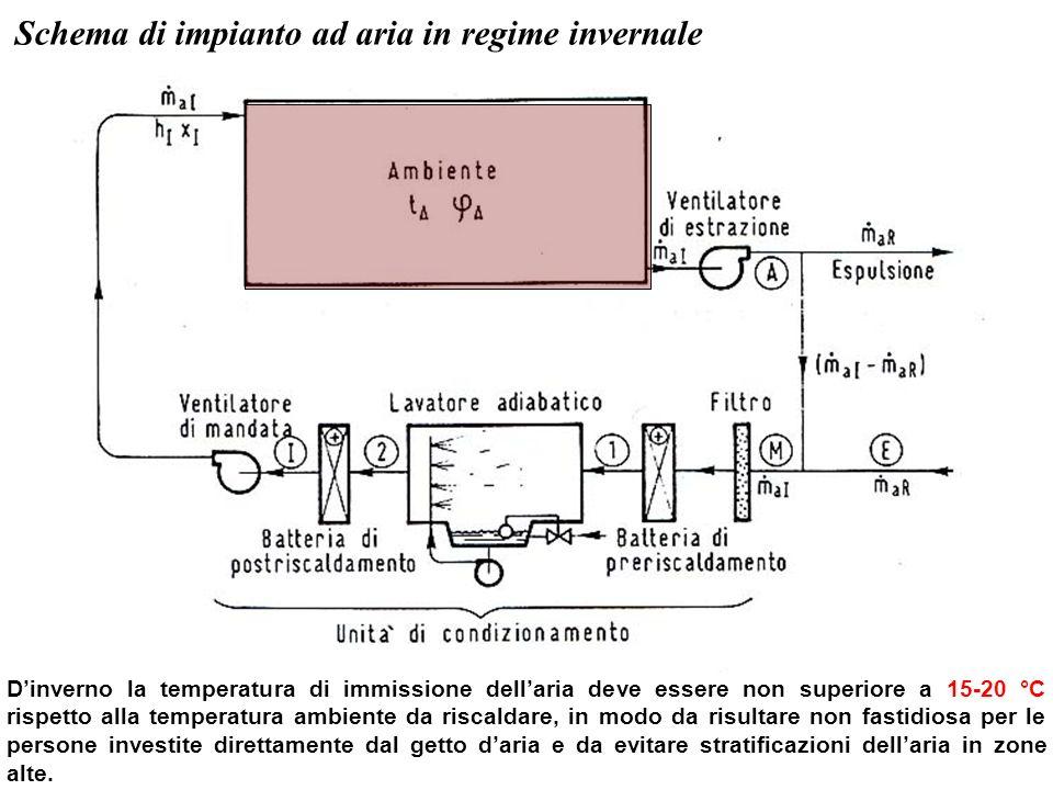 Schema di impianto ad aria in regime invernale