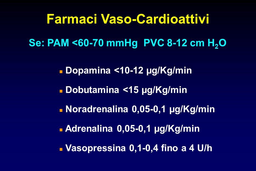Farmaci Vaso-Cardioattivi Se: PAM <60-70 mmHg PVC 8-12 cm H2O