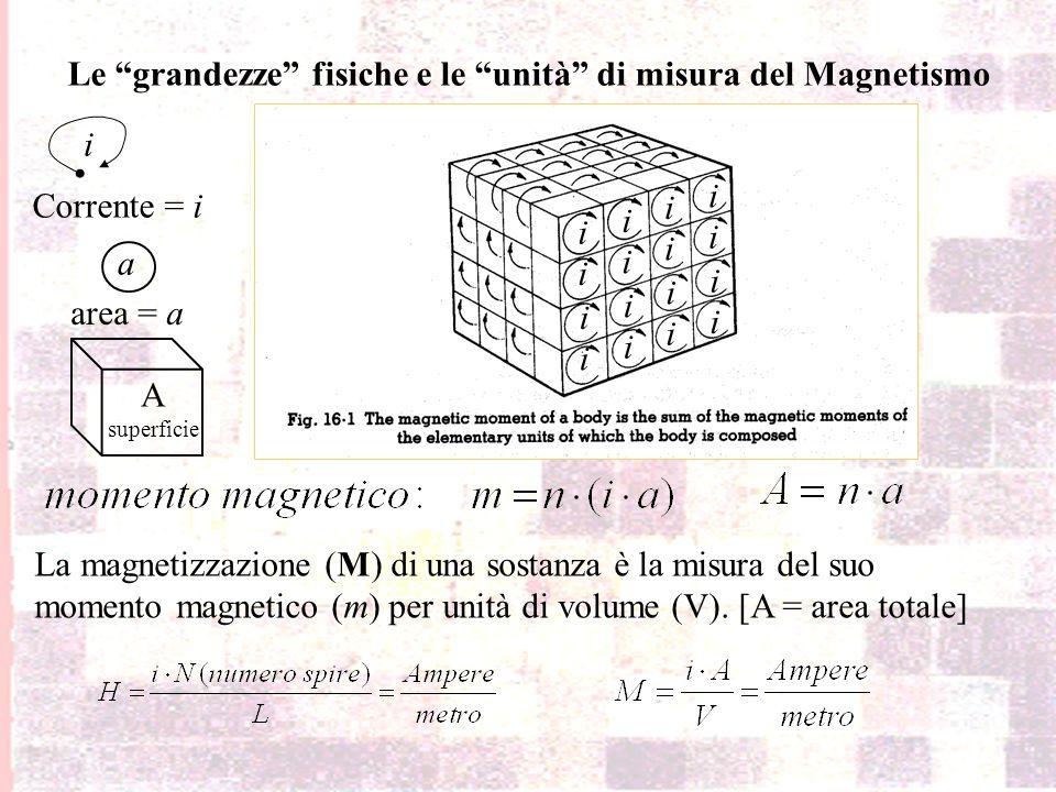 Le grandezze fisiche e le unità di misura del Magnetismo