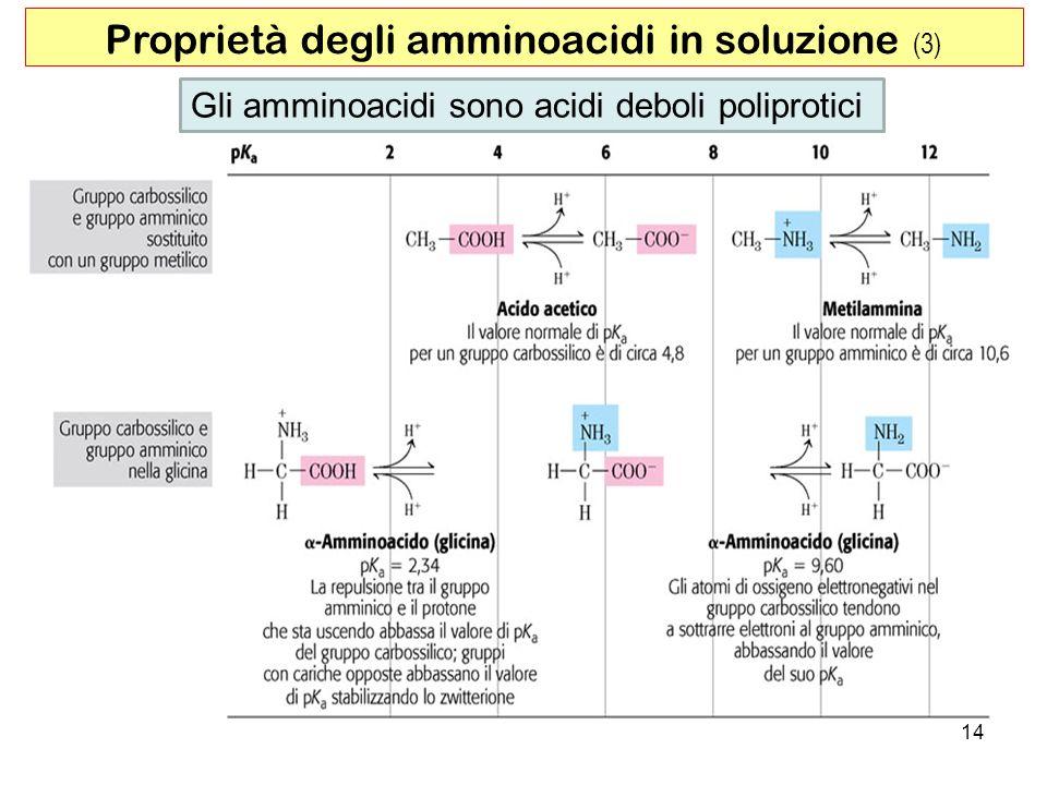 Proprietà degli amminoacidi in soluzione (3)