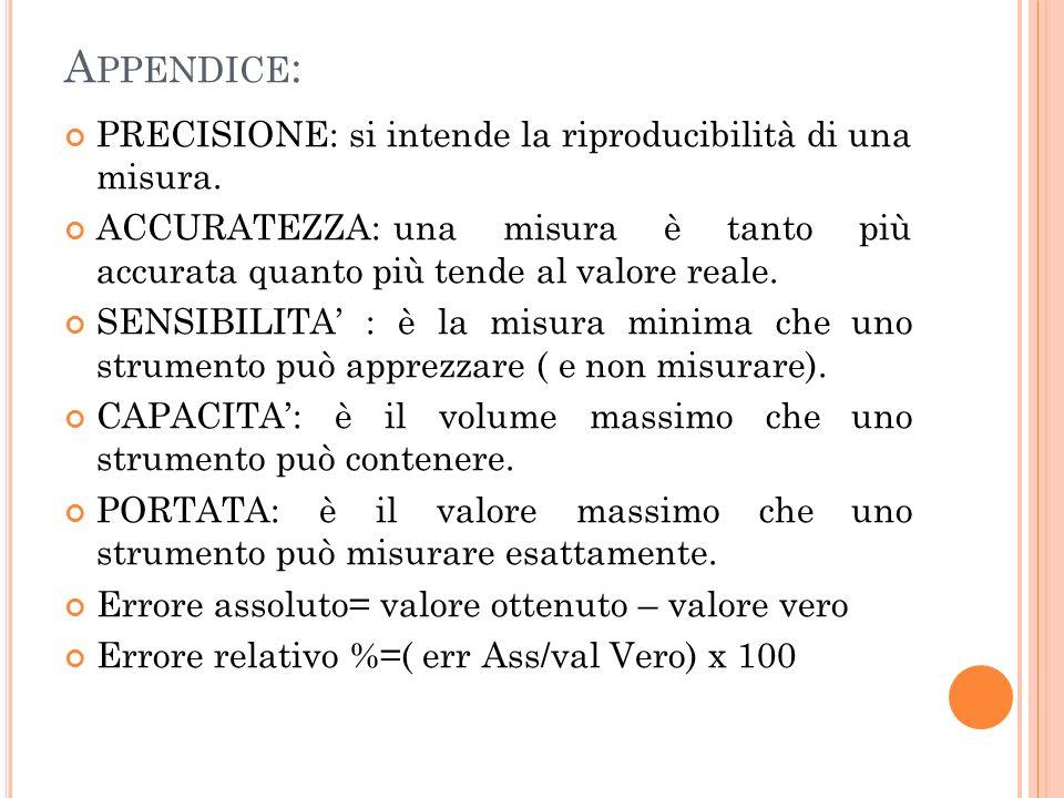 Appendice: PRECISIONE: si intende la riproducibilità di una misura.