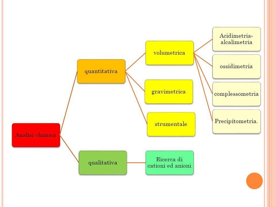 Acidimetria- alcalimetria ossidimetria complessometria