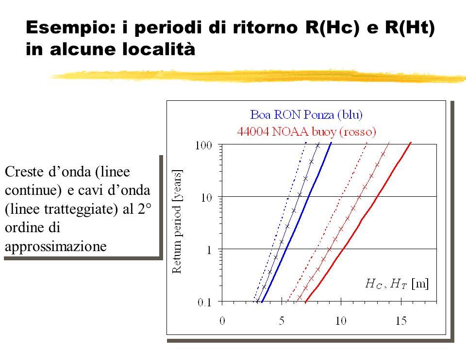 Esempio: i periodi di ritorno R(Hc) e R(Ht) in alcune località