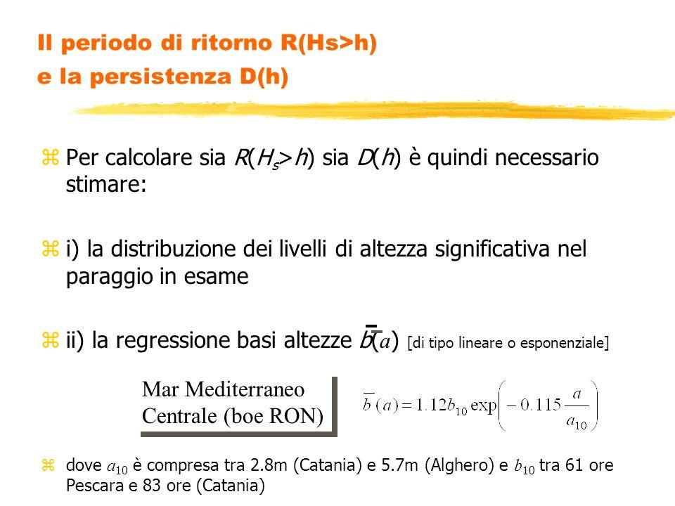 Il periodo di ritorno R(Hs>h) e la persistenza D(h)