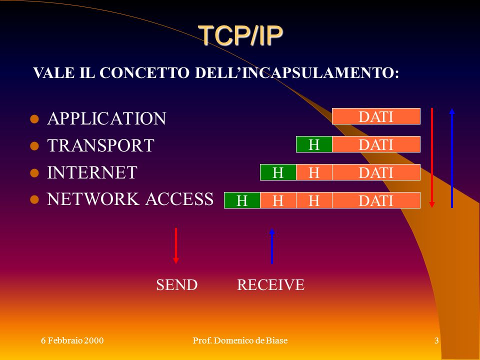 TCP/IP APPLICATION TRANSPORT INTERNET NETWORK ACCESS
