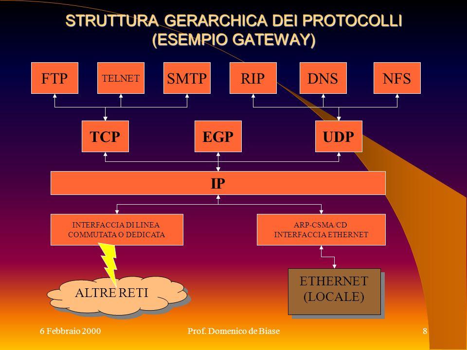 STRUTTURA GERARCHICA DEI PROTOCOLLI (ESEMPIO GATEWAY)