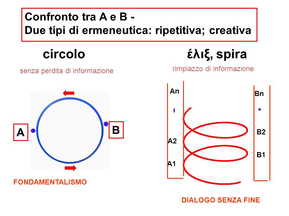 circolo έλιξ, spira Confronto tra A e B -