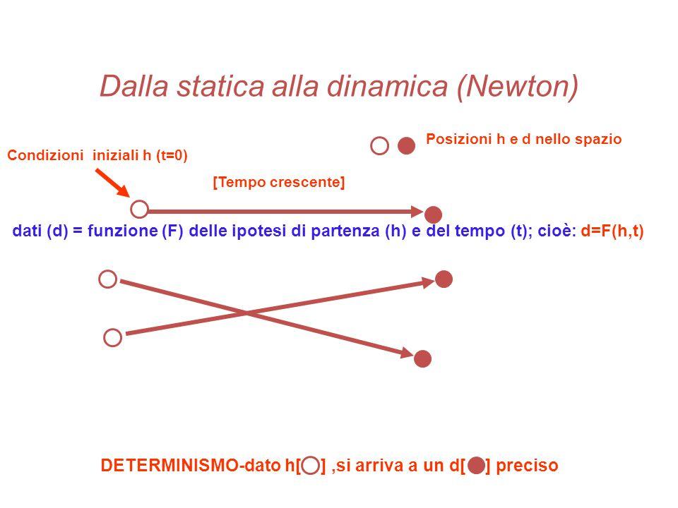 Dalla statica alla dinamica (Newton)