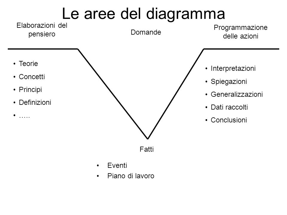 Le aree del diagramma Elaborazioni del pensiero
