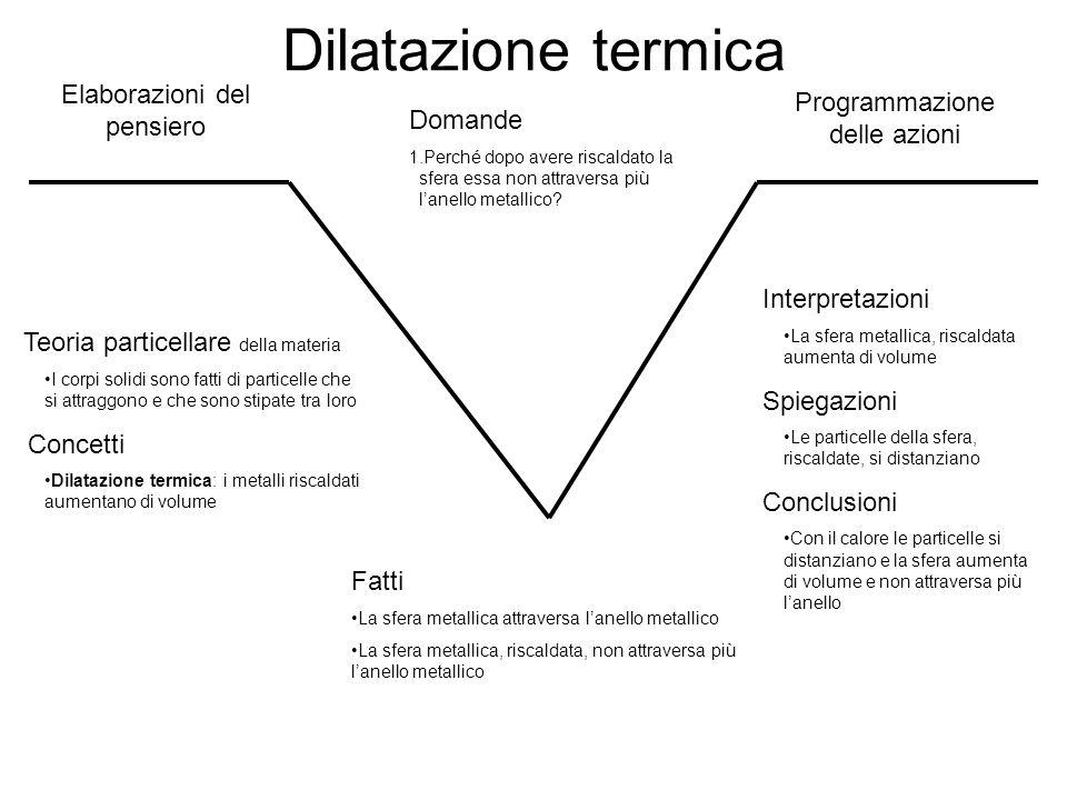 Dilatazione termica Elaborazioni del pensiero