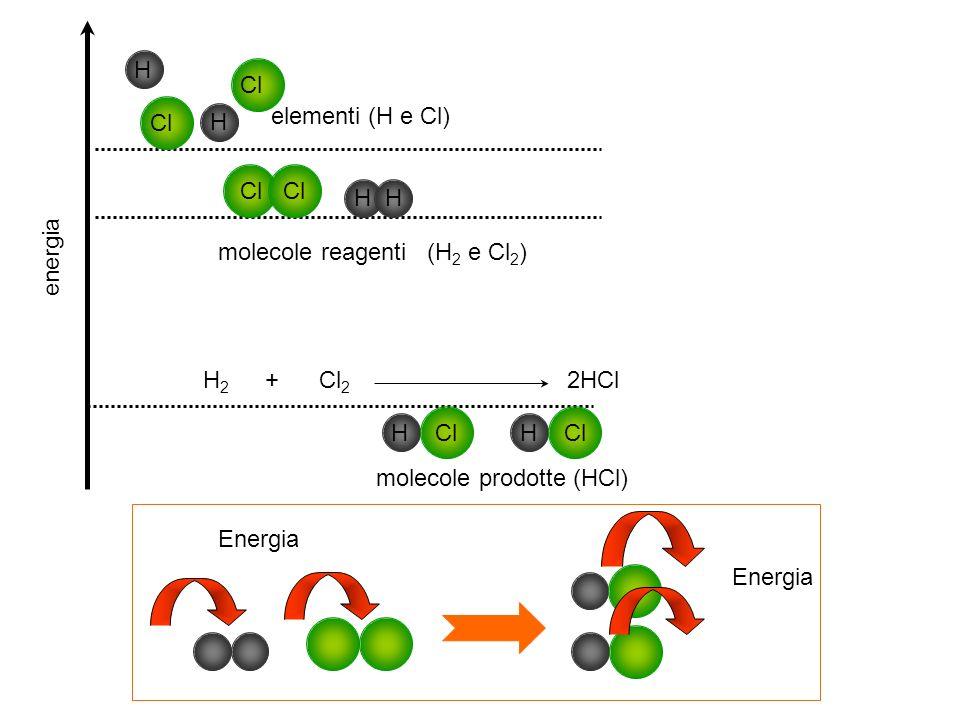 H Cl. elementi (H e Cl) Cl. H. Cl Cl. H H. energia. molecole reagenti (H2 e Cl2)