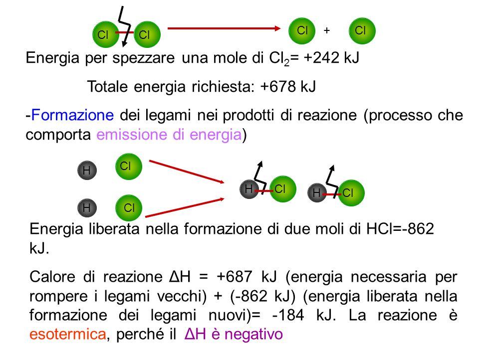 Energia per spezzare una mole di Cl2= +242 kJ