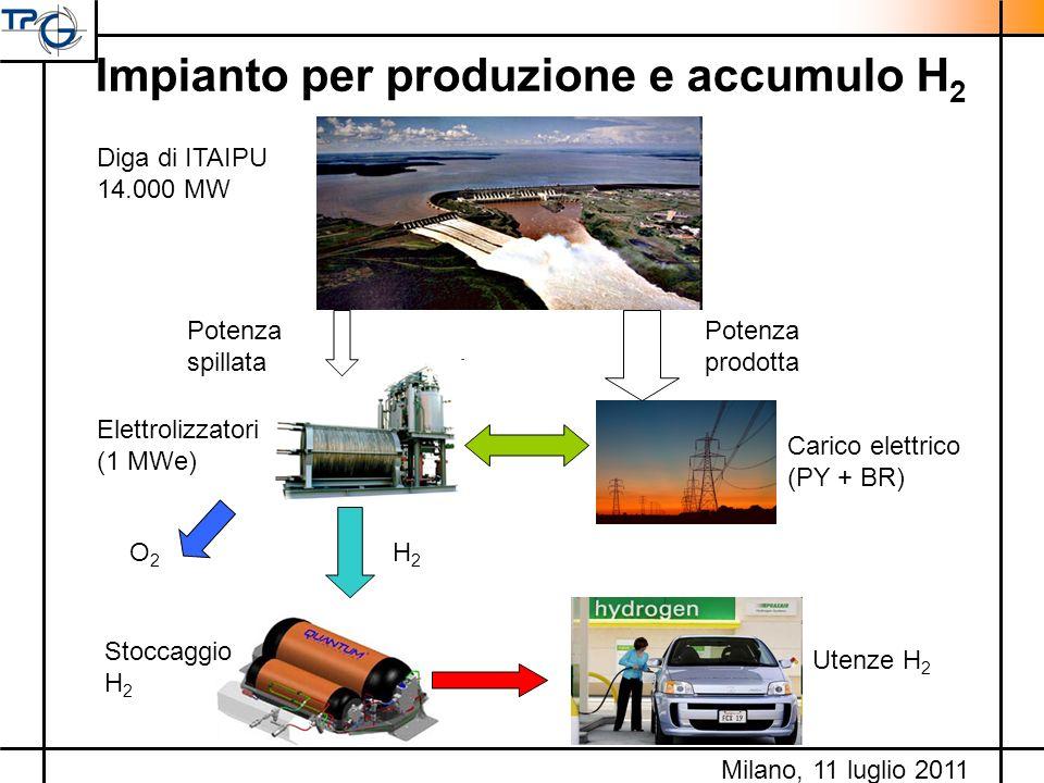 Impianto per produzione e accumulo H2