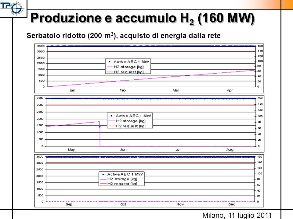 Produzione e accumulo H2 (160 MW)