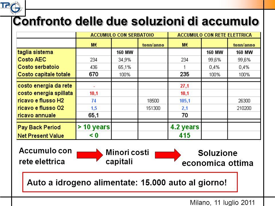 Confronto delle due soluzioni di accumulo Soluzione economica ottima