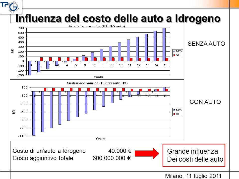 Influenza del costo delle auto a Idrogeno