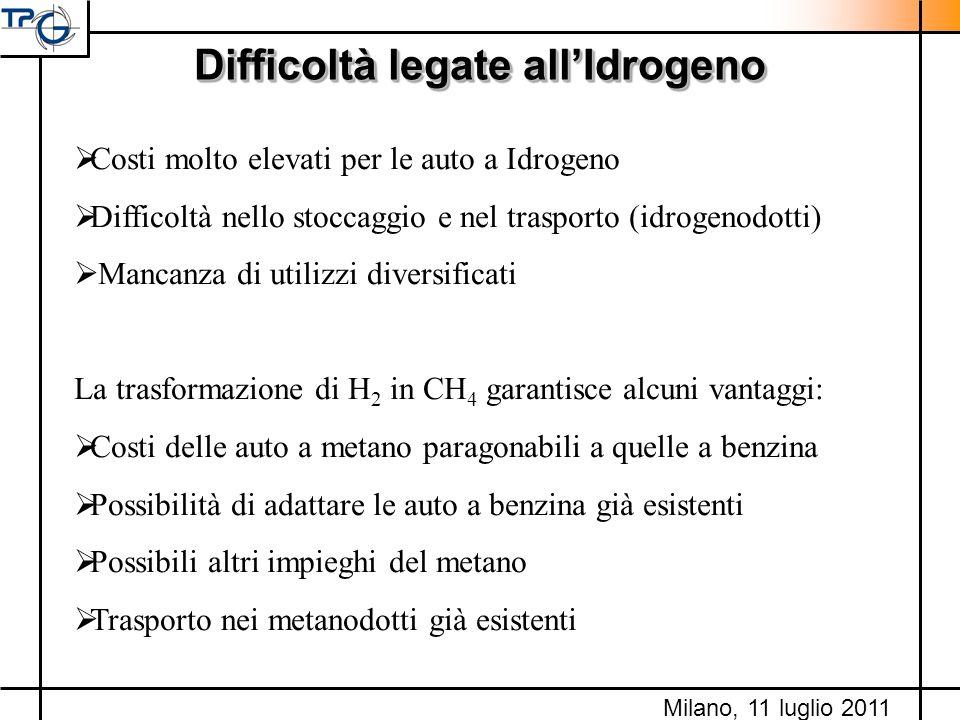 Difficoltà legate all'Idrogeno