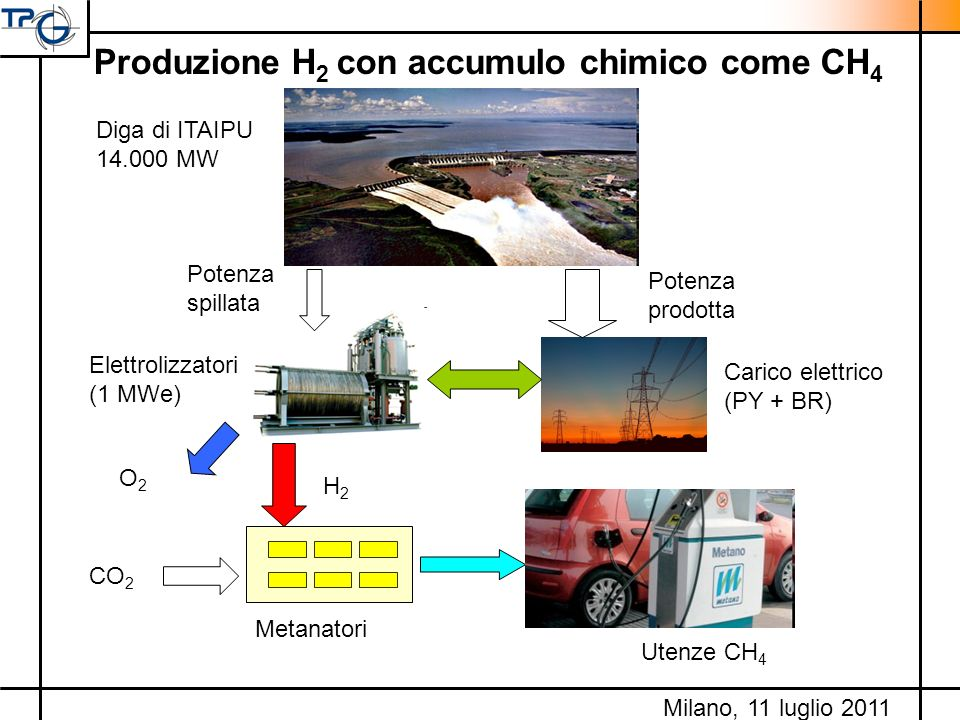 Produzione H2 con accumulo chimico come CH4