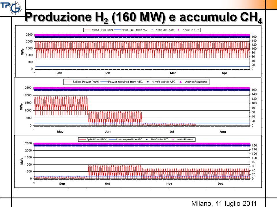 Produzione H2 (160 MW) e accumulo CH4
