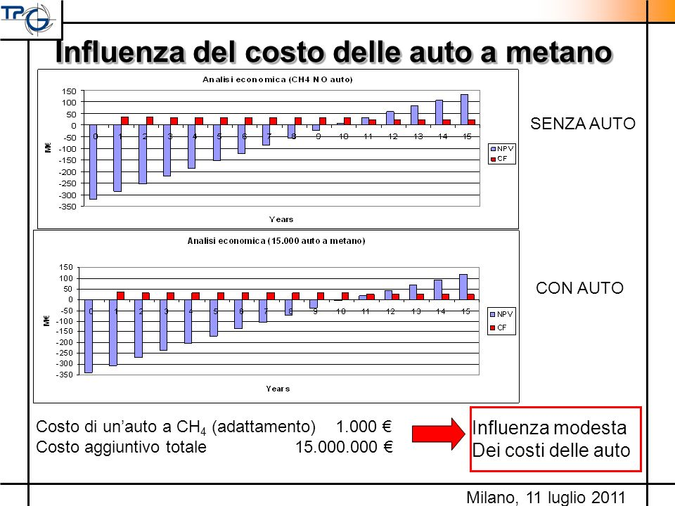 Influenza del costo delle auto a metano